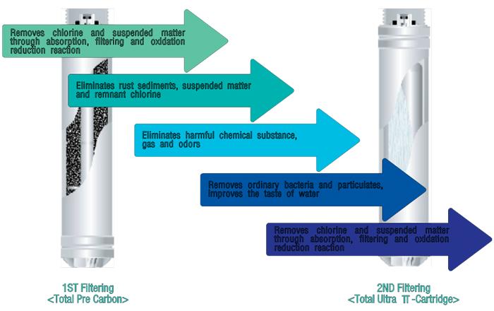 tyent-uf-mmp-filterdiagram.jpg