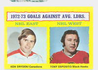 1973-74 Topps Hockey Goal Against Leaders Near-Mint to Mint