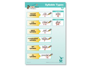 Syllable Types Poster 2 Second Edition
