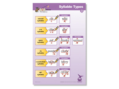 Syllable Types Poster 3 Second Edition
