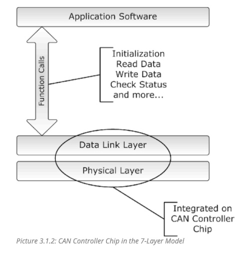 CAN Bus Controller Chip in the 7-Layer Model