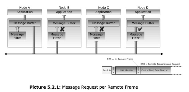CAN Bus Message Request With Remote Frames
