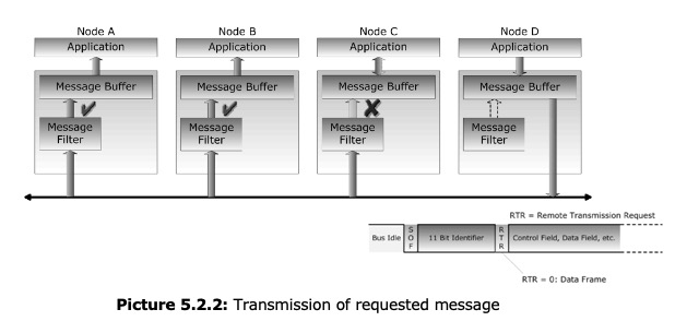 CAN Bus - Transmission of requested message