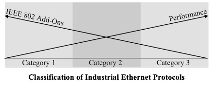 Classification of Industrial Ethernet Protocols