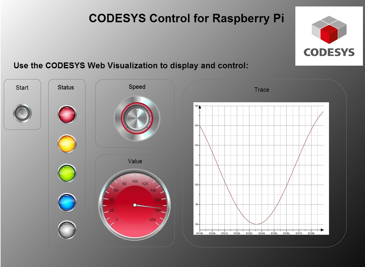 CODESYS Control for Raspberry Pi