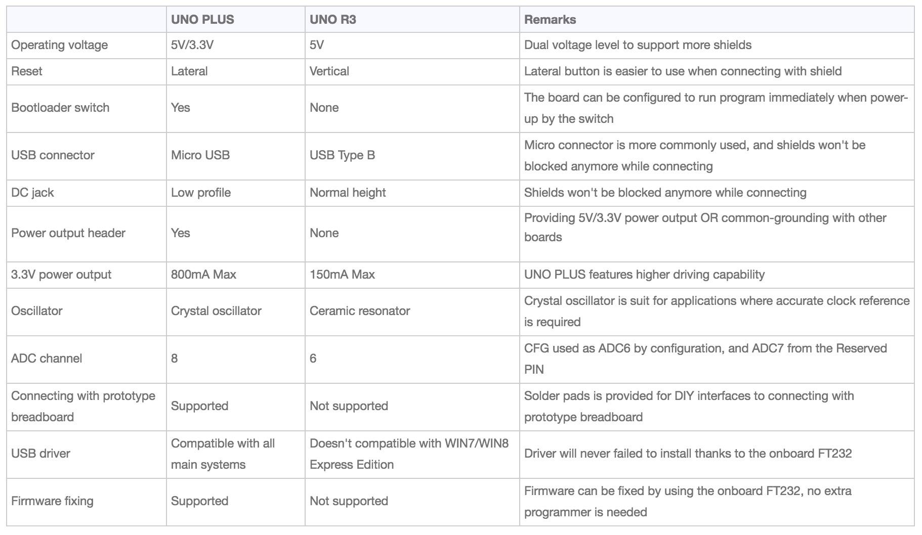 Comparison Chart UNO PLUS versus Arduino UNO R3