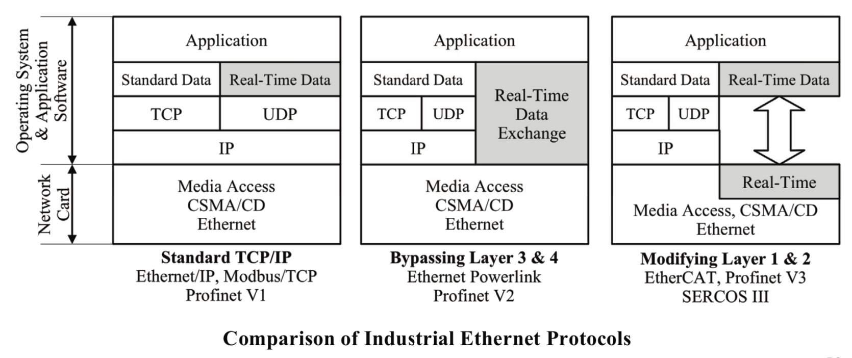Comparison of Industrial Ethernet Protocols