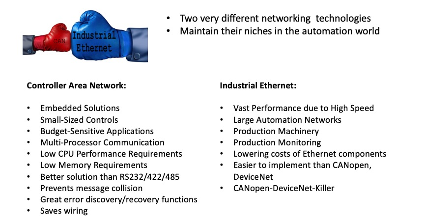 Controller Area Network And Industrial Ethernet
