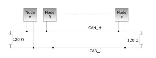 Controller Area Network - Bus Topology