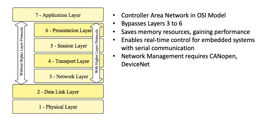 Controller Area Network (CAN Bus) And The OSI Reference Model