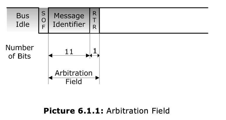 Controller Area Network Can Bus Bus Arbitration