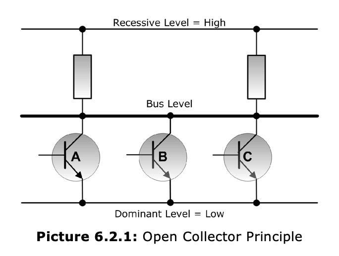 controller area network (can bus) bus arbitration copperhill