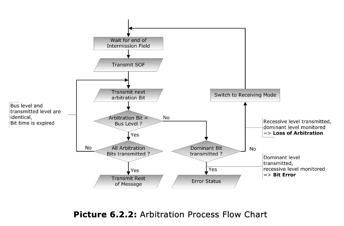 Controller Area Network (CAN Bus) - Bus Arbitration - Copperhill