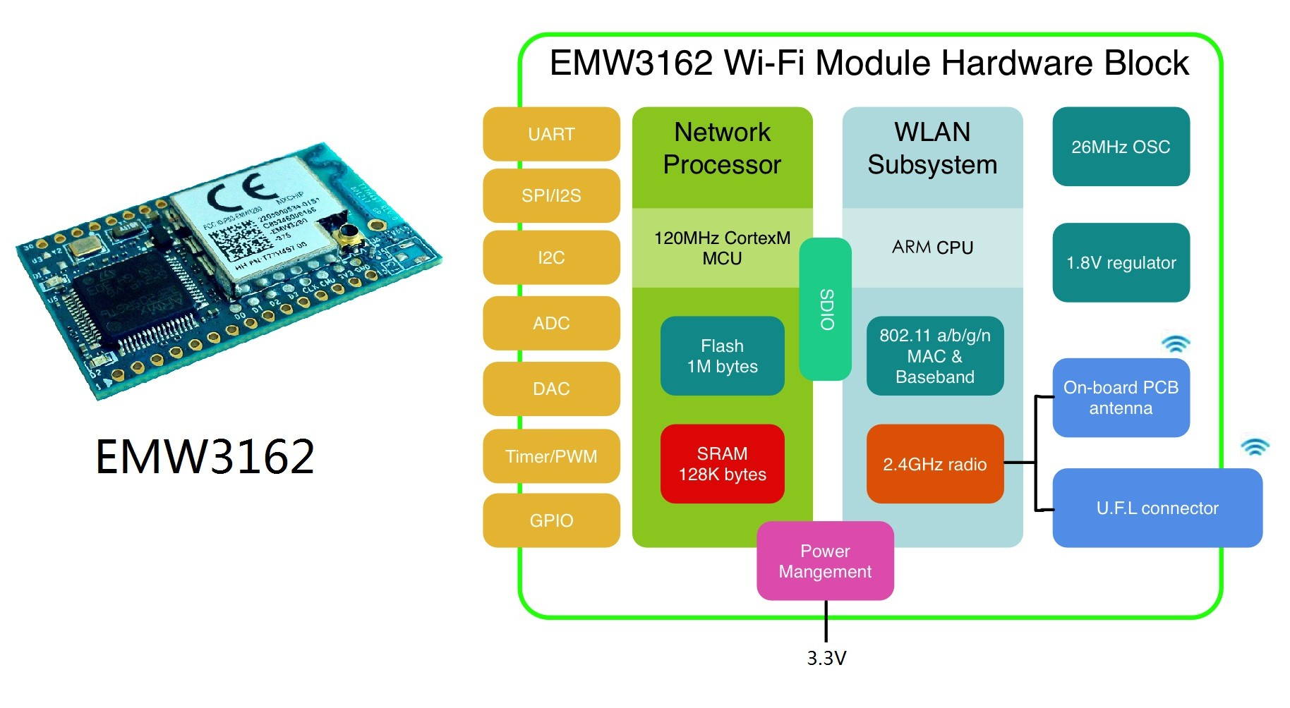 EMW3162 WiFi Module