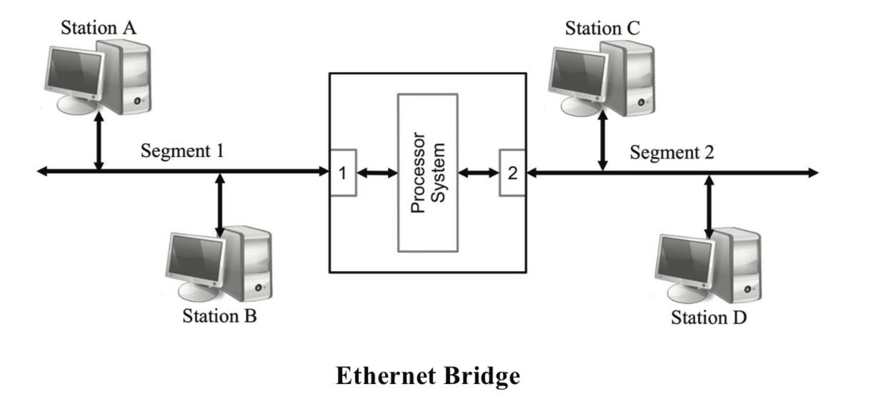 Ethernet Bridge