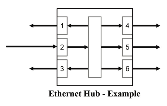 Ethernet Hub - Example