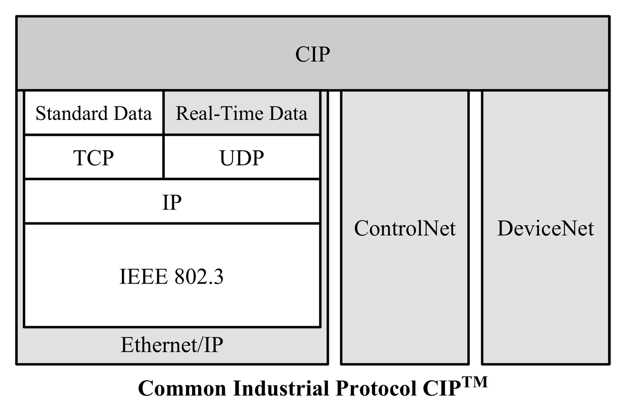 "Initially released in 2000, Ethernet/IP is an open application-layer protocol developed by Allen-Bradley (Rockwell Automation) and maintained by ControlNet International (CI), the Open DeviceNet Vendor Association (ODVA), and the Industrial Ethernet Association (IEA).  The ""IP"" in Ethernet/IP stands for ""Industrial Protocol"" and must not be confused with the ""Internet Protocol"" in TCP/IP.  Ethernet/IP represents a compromise between the mere Ethernet TCP/IP standard and achievable performance for real-time data transfer. While it may not be the optimum choice regarding hard real-time control, it is nevertheless the most influential player in the global market due to the ""political"" support by Rockwell Automation. The success of Ethernet/IP is also living proof that presenting a quick and working product can create market dominance over succeeding ""perfect"" solutions. EtherNet/IP is predominantly established in the North-American market and is often used with Rockwell control systems. It is built on the existing IEEE 802.3 physical and data link layers and TCP/IP/UDP, compatible with standard Internet protocols (e.g., HTTP, FTP, SNMP, and DHCP) and allows optimal interoperability with most information-level networks. Meeting customer demands for the Ethernet technology plant of the future was a significant focus during the development of Ethernet/IP. It was designed to address enterprise communication, allowing the smooth integration of additional devices, including network traffic from other protocols and Web servers."