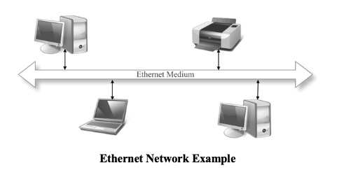Ethernet Network Example