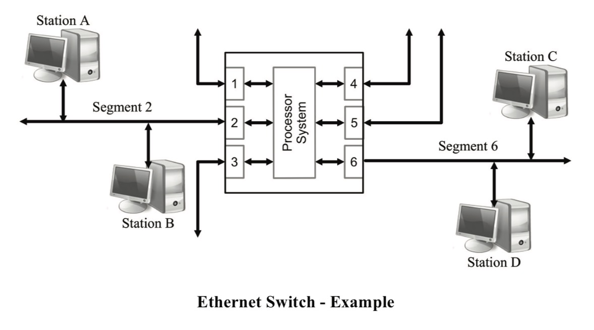 Ethernet Switch - Example