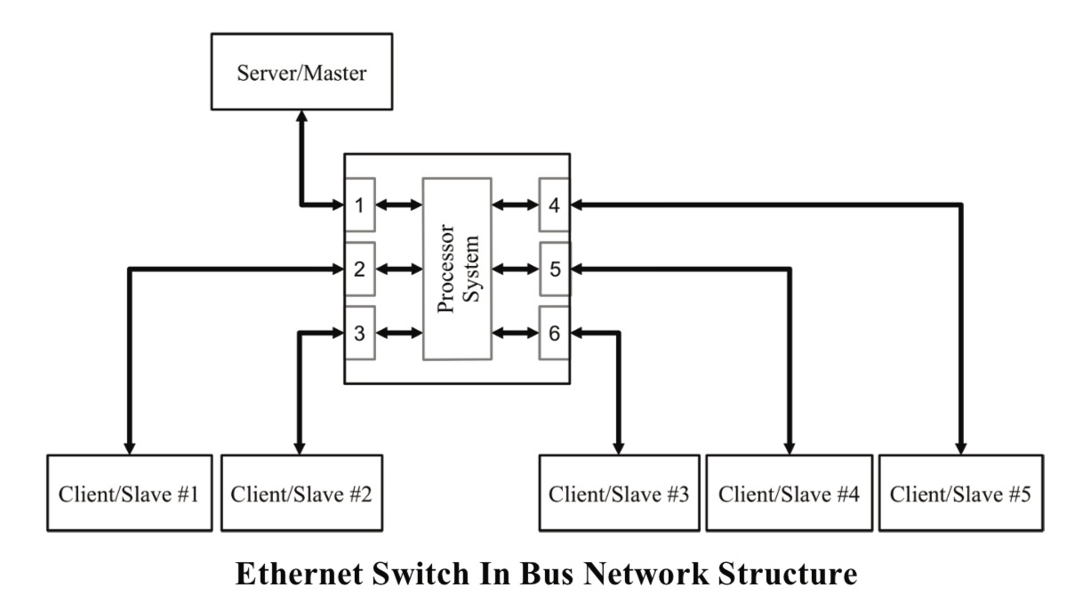 Ethernet Switch In Bus Network Structure