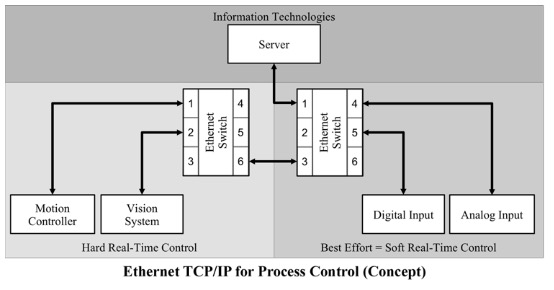 Ethernet TCP/IP for Process Control (Concept)