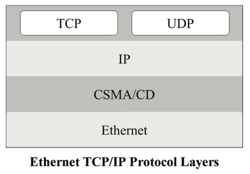 Ethernet TCP/IP Protocol Layers