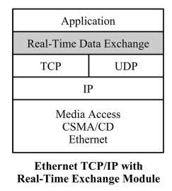 Ethernet TCP/IP With Real-Time Exchange Module