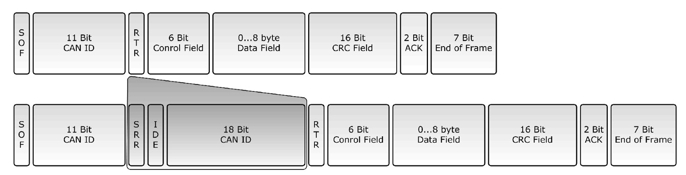 Guide To SAE J1939 - Controller Area Network and J1939 - Copperhill
