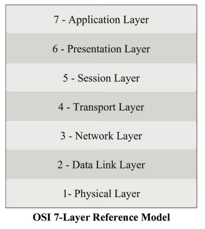 IE OSI Reference Model