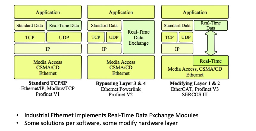 Industrial Ethernet And The OSI Reference Model