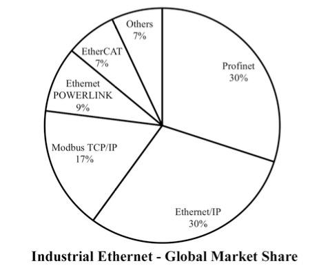 Industrial Ethernet Guide - World Market For Industrial Ethernet