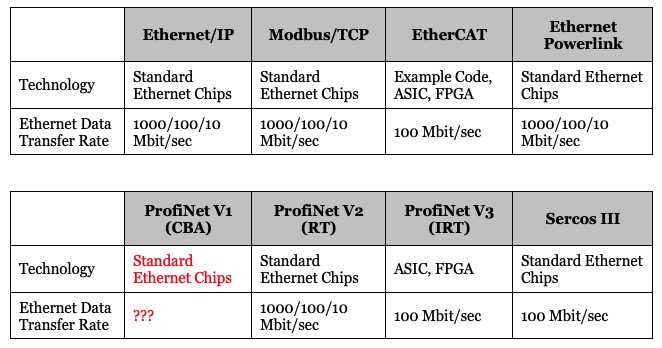 Industrial Ethernet Guide - Technology and Performance Features