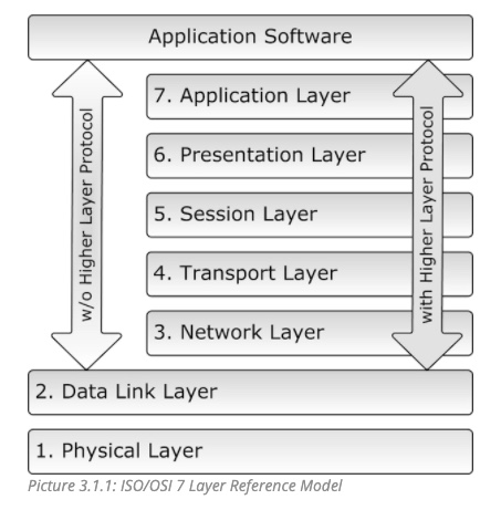 ISO/OSI 7 Layer Reference Model