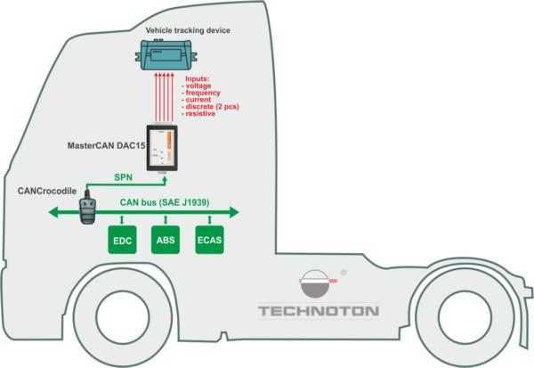 Technoton MasterCAN DAC 15 Application
