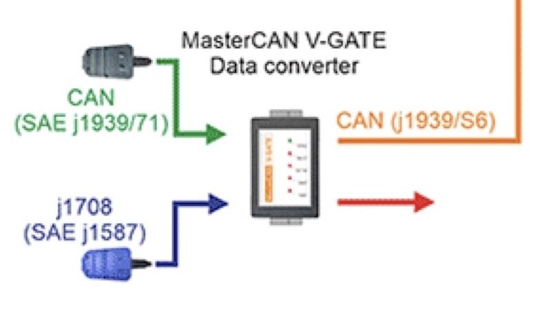 MasterCAN V-GATE Data Converter J1708 J1939