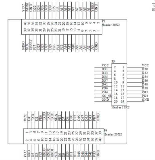 Mega2560 CORE - PIn Assignment