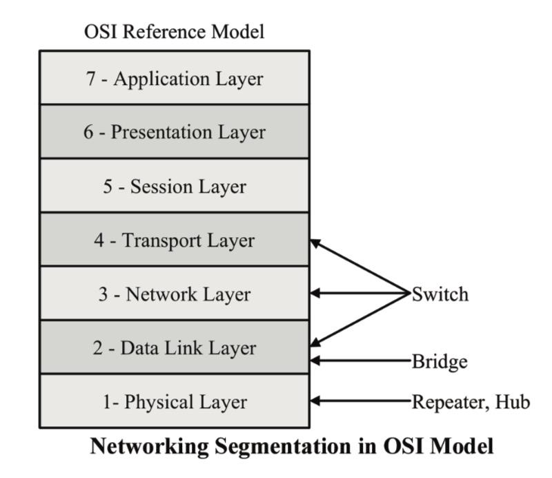 Network Segmentation in OSI Model 2