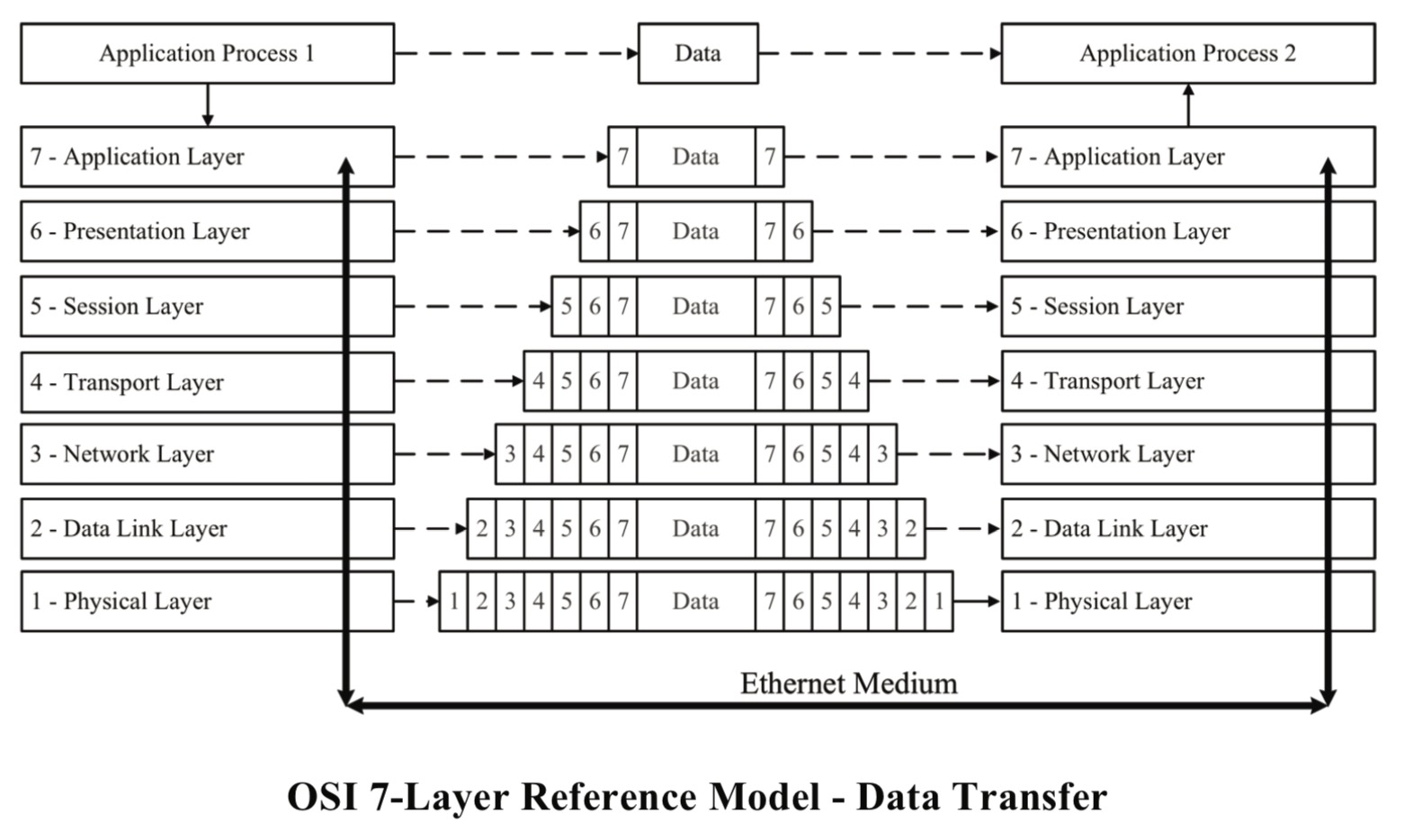 OSI 7-Layer Reference Model - Data Transfer