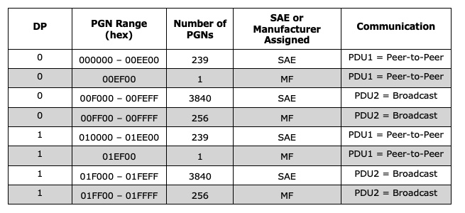 Parameter Group Number Range
