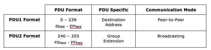 PDU Format and PDU Specific
