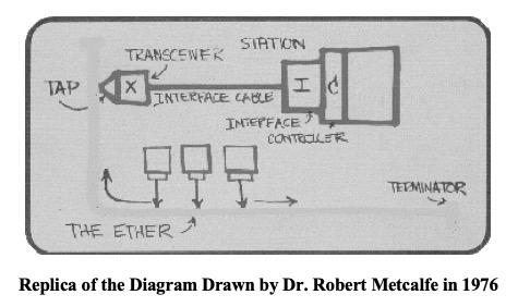 Replica of the Diagram Drawn by Dr. Robert Metcalfe in 1976