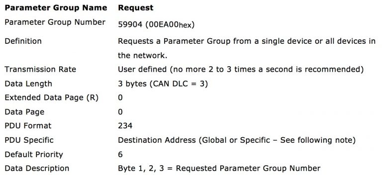 SAE J1939 Request Message PGN 59904