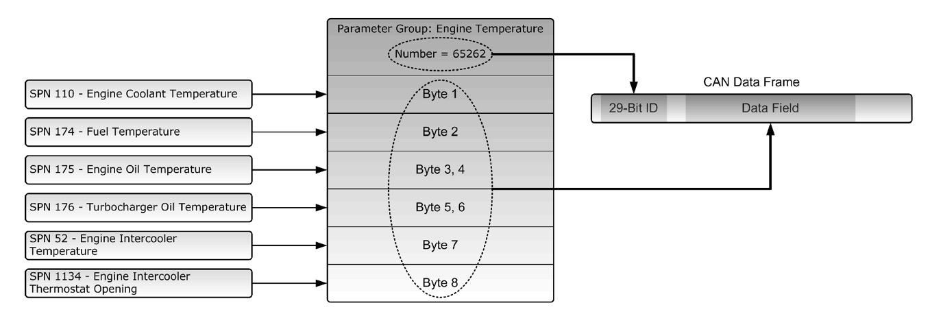 Guide To SAE J1939 - Parameter Group Numbers (PGN) - Copperhill