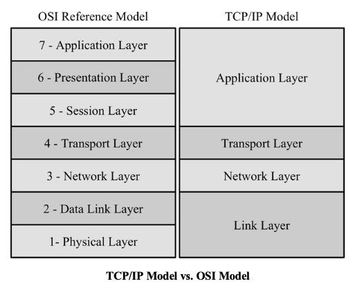 TCP/IP Model vs. OSI Model