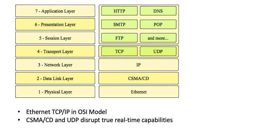 Ethernet TCP/IP And The OSI Reference Model