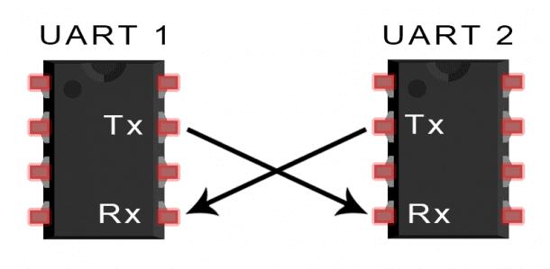 UART Connection