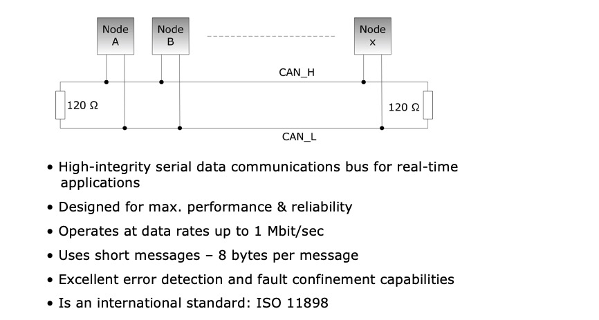 Controller Area Network - Bus Topology