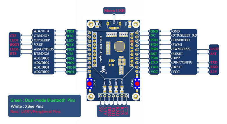 Dual-mode Bluetooth module evaluation kit - Pin Assignment
