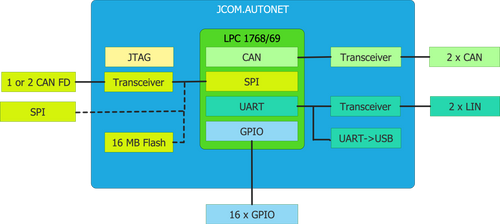 Automotive Network Development System With CAN, CAN FD, LIN, Ethernet