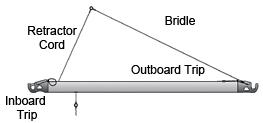 Forespar Retracting Bridle Option